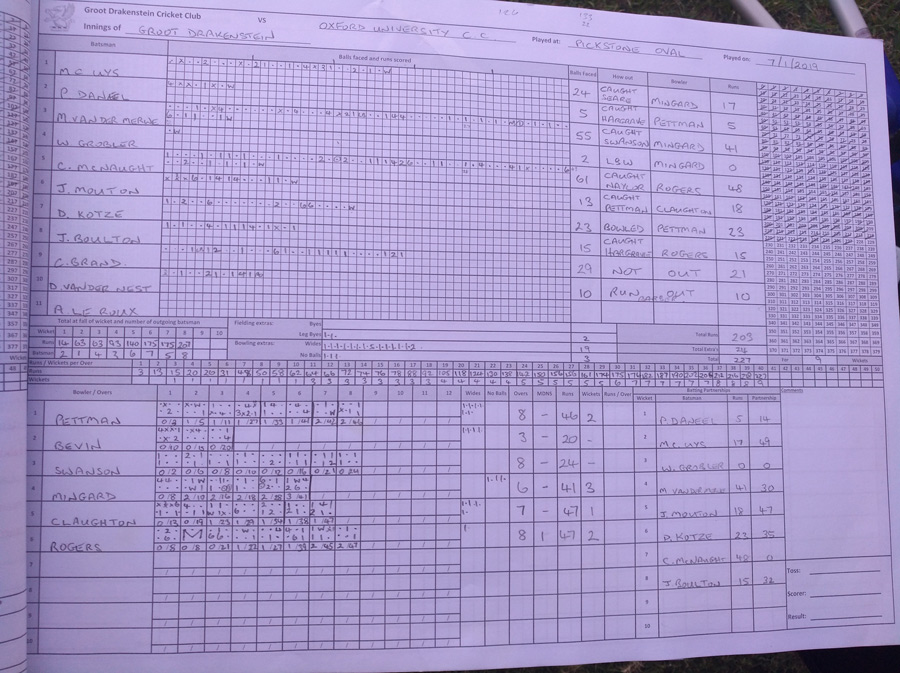 Groot Drak's Batting Card - Spot the Difference